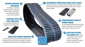 Skid steer rubber track info